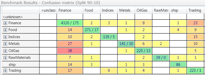 how to read confusion matrix